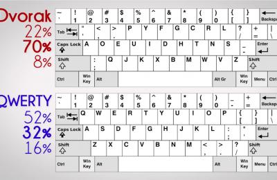 La historia de como se impusieron los teclados QUERTY en informática